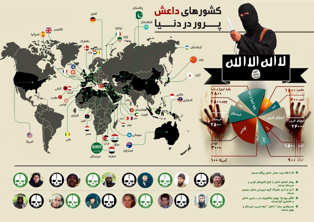 اینفوگرافیک: کشورهای داعش پرور در دنیا