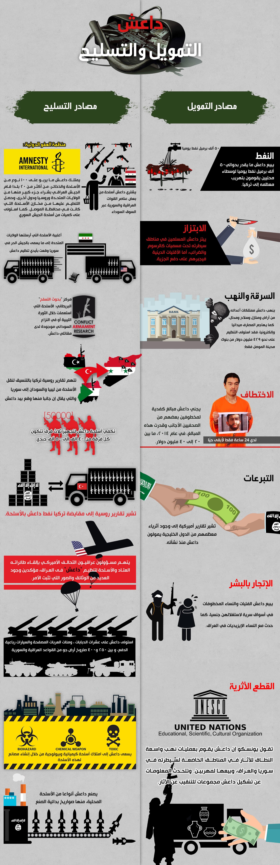 داعش، التمویل و التسلیح